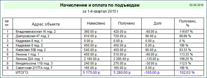 Начисление оплаты за подъезд за домофон